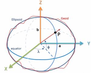 Schema di geoide ed ellissoide terrestre