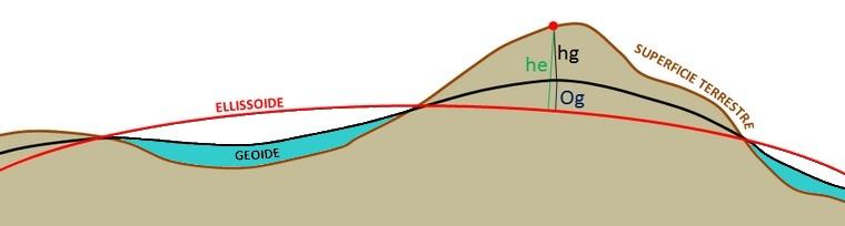 Schema di confronto tra il geoide e l'ellissoide terrestre