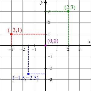 Immagine che rappresenta un piano cartesiano e punti al suo interno con relative coordinate