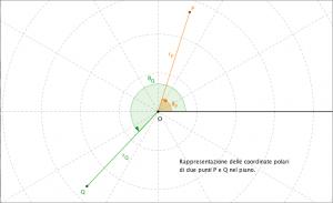 Immagine che rappresenta le coordinate polari di due punti nel piano in differenti quadrati