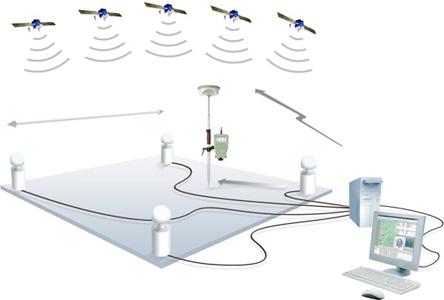 Schema del funzionamento di una rete di stazioni permanenti e rover in modalità RTK