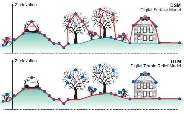 Immagine che riporta il confronto tra DTM e DSM