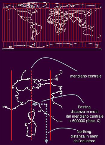 Schema che rappresenta il reticolato e le coordinate chilometriche