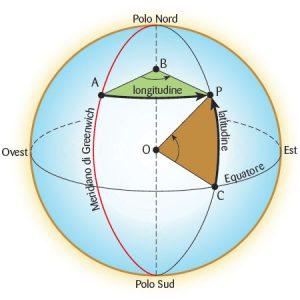 Immagine che rappresenta la misura della latitudine e della longitudine