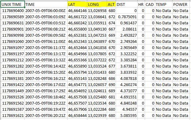 Immagine di foglio di lavoro di Excel con i dati importati da TCX converter