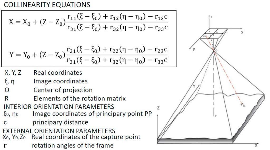 Immagine che mostra schema fotogrammetrico ed equazioni di collinearità