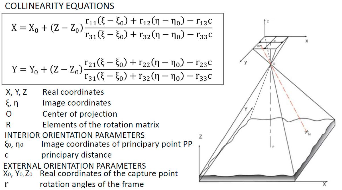 Aerofotogrammetria da drone: equazioni di collinearità