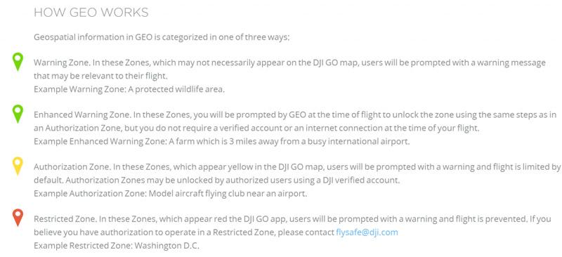 Immagine che riporta le zone di attenzione del programma di sicurezza DJI FlySafe