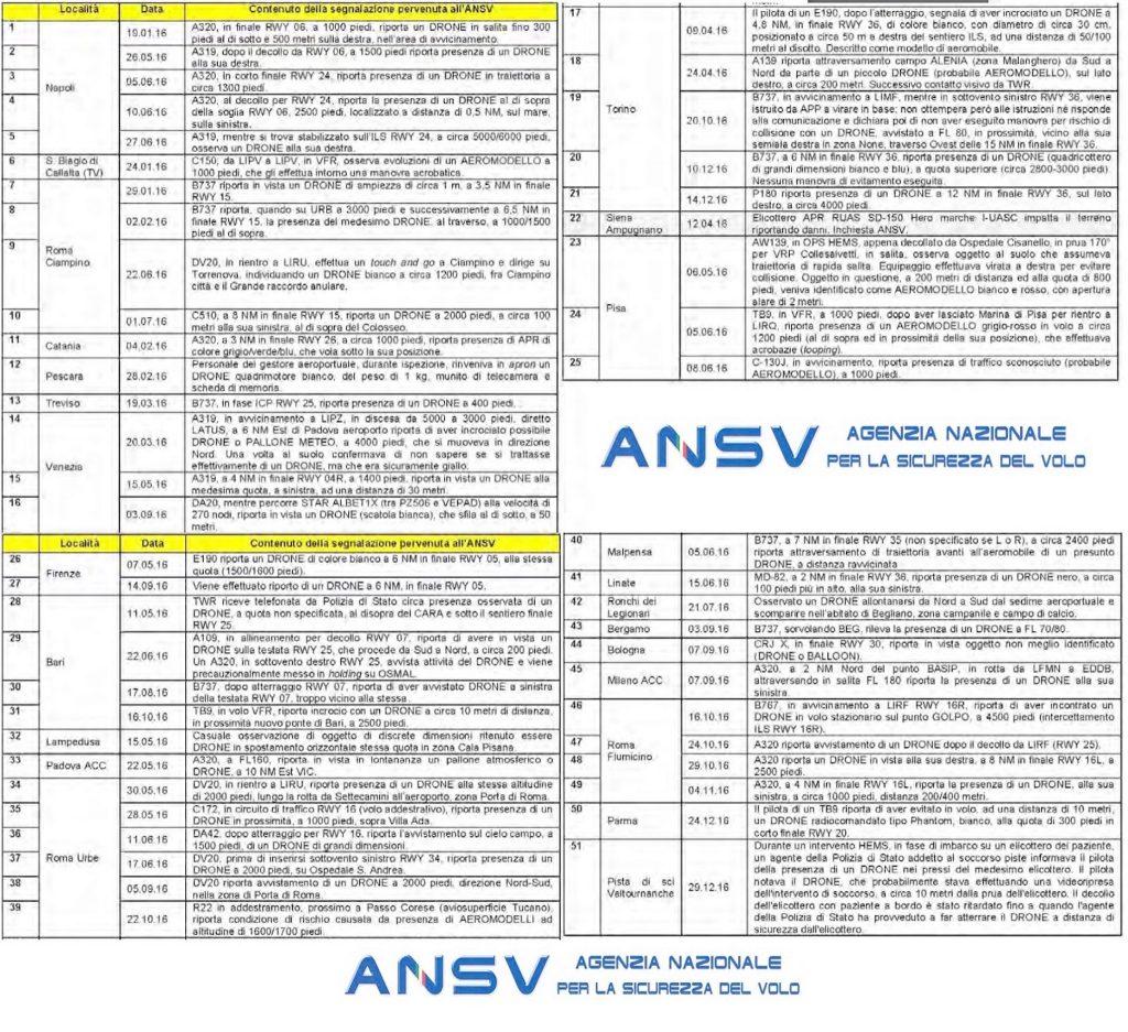 Immagine del rapporto ANSV su avvistamenti di droni vicino ad aeroporti