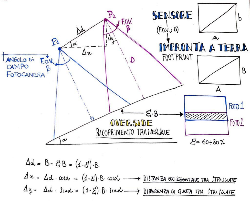 Schema geometrico del calcolo della sovrapposizione e degli spostamenti di n drone nell'aerofotogrammetria su terreni inclinati