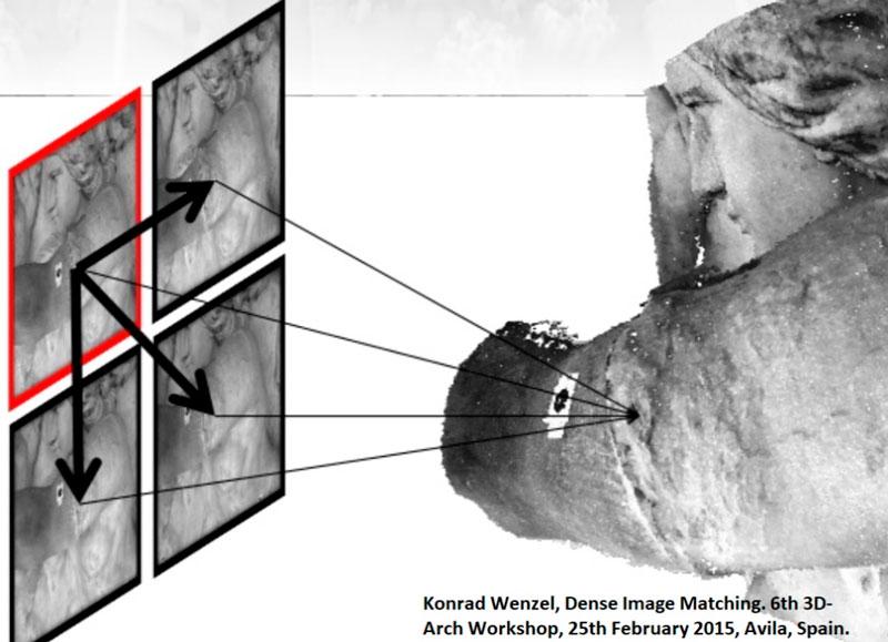 Immagine che mostra l'approccio Multi-Stereo mode nella costruzione della nuvola di punti densa in Photoscan