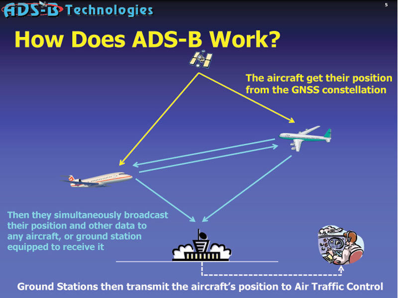 Immagine ch mostra il principio di funzionamento del sistema Droneradar ADS-B
