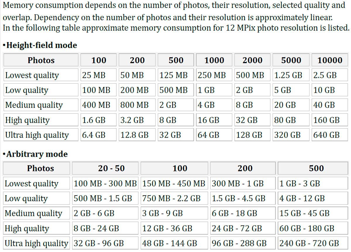 Immagine che mostra il confronto tra mesh generate in maniera diversa e risorse hardware richieste secondo indicazioni di Agisoft Photoscan