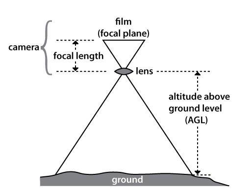 Immagine che rappresenta lo schema di calcolo geometrico del Ground Sampling Distance