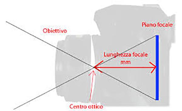 immagine che rappresenta la lunghezza focale di un'ottica fotografica