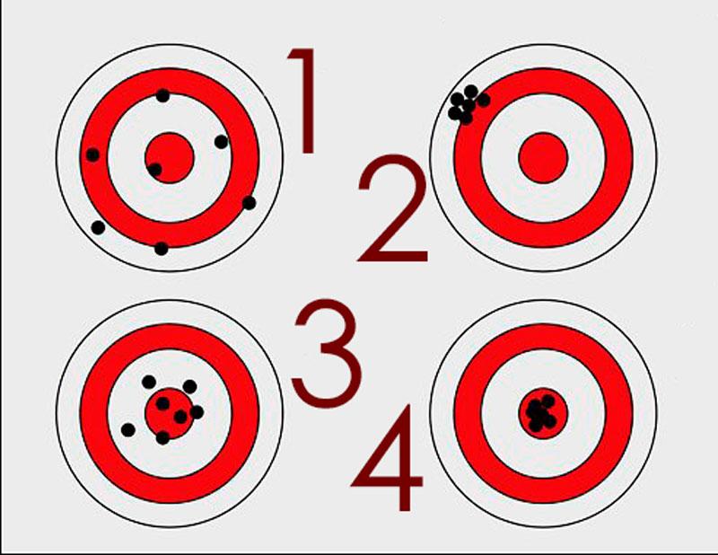 Immagine che rappresenta quattro bersagli con diversi scenari di frecce che li hanno colpiti - un modo per spiegare accuratezza e precisione