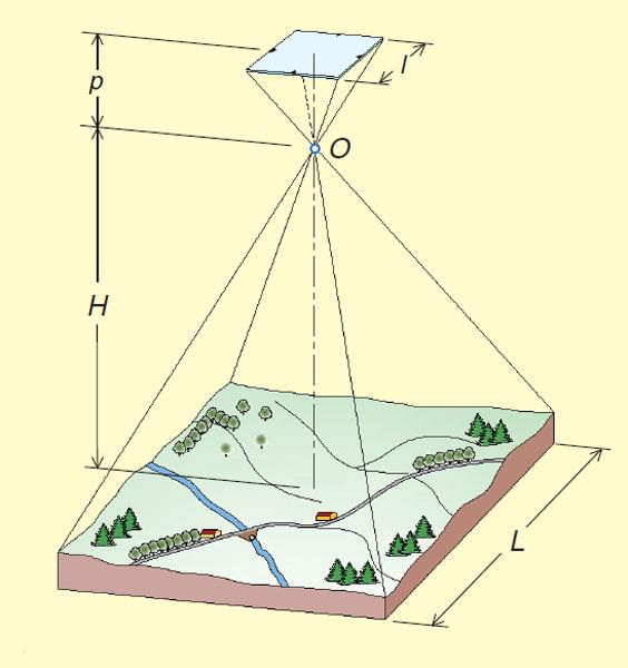 Immagine che rappresenta la presa fotogrammetrica aerea da cui si determina la scala del fotogramma