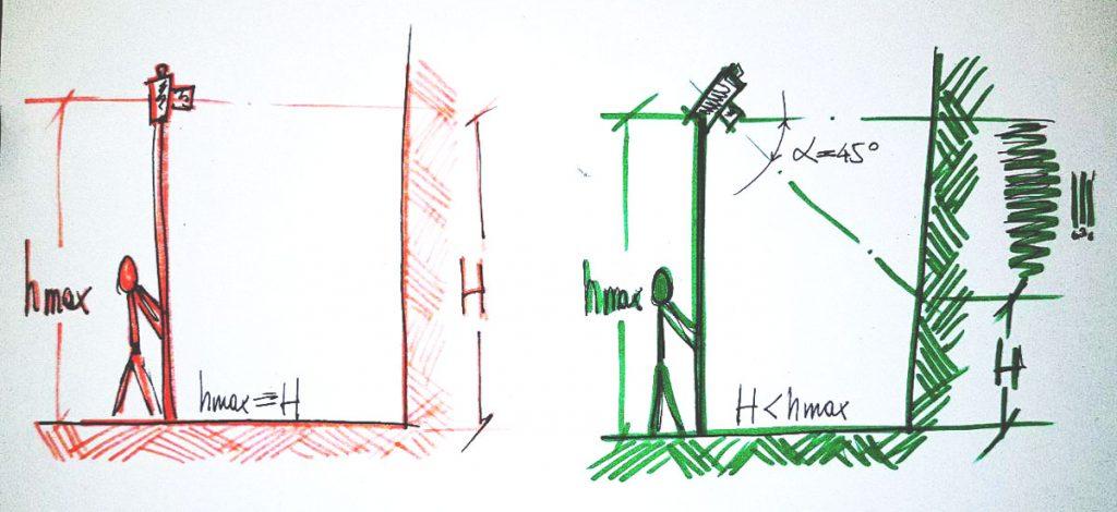 Immagine che mostra la geometria di una presa fotogrammetrica obliqua