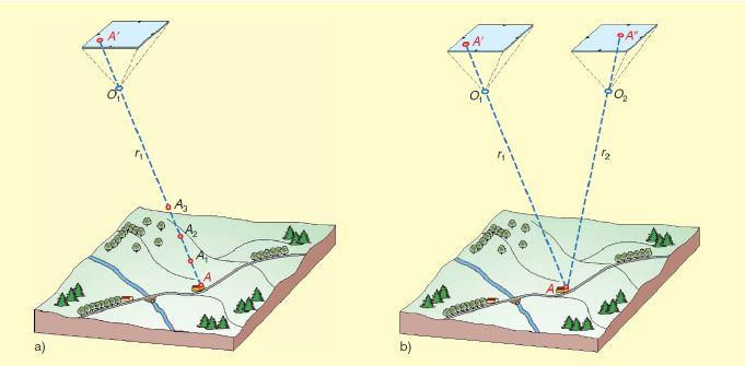 immagine che mostra il principio di base della fotogrammetria ed il legame tra ricostruzione 3D e immagini scattate da punti diversi