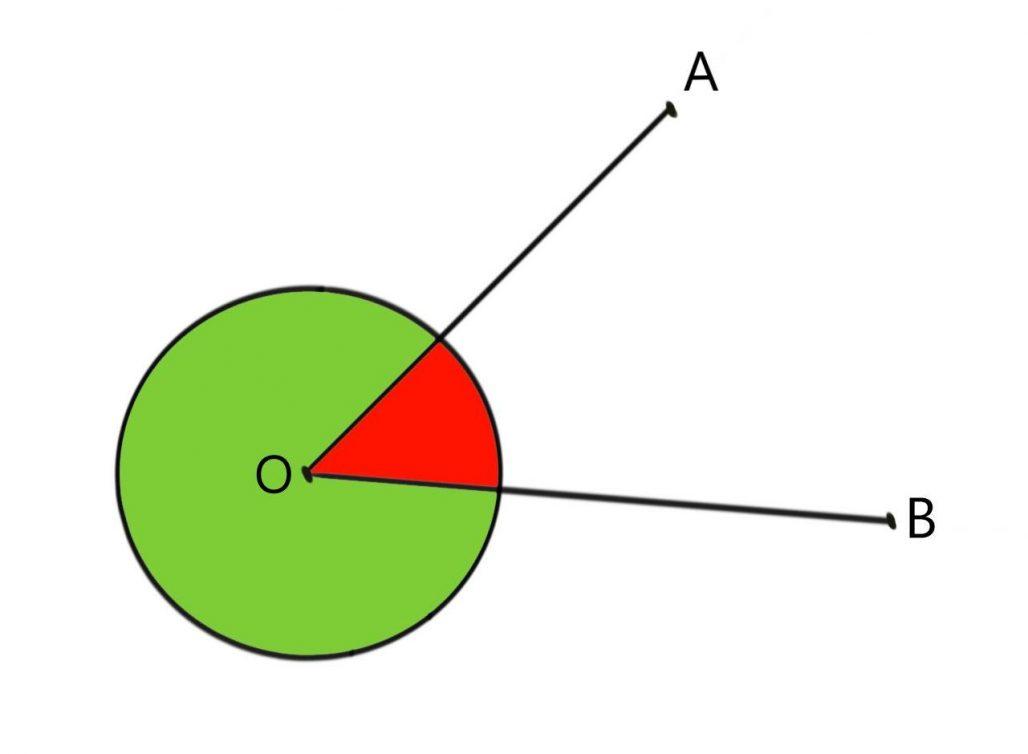 angolo concavo ed angolo convesso