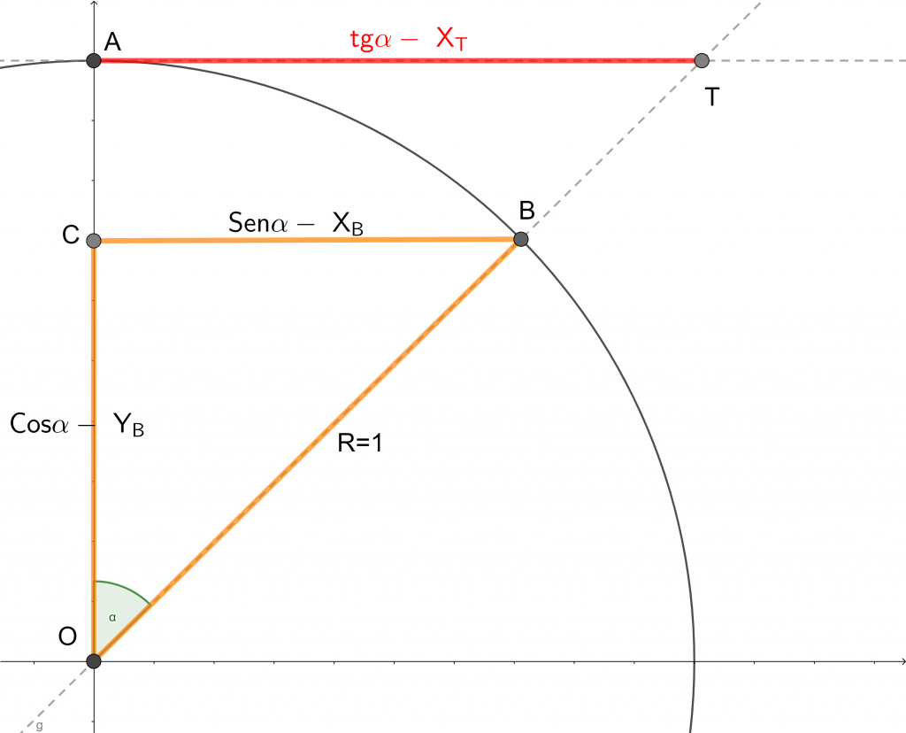 tangente e cerchio goniometrico