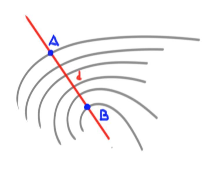 Pendenza e curve di livello